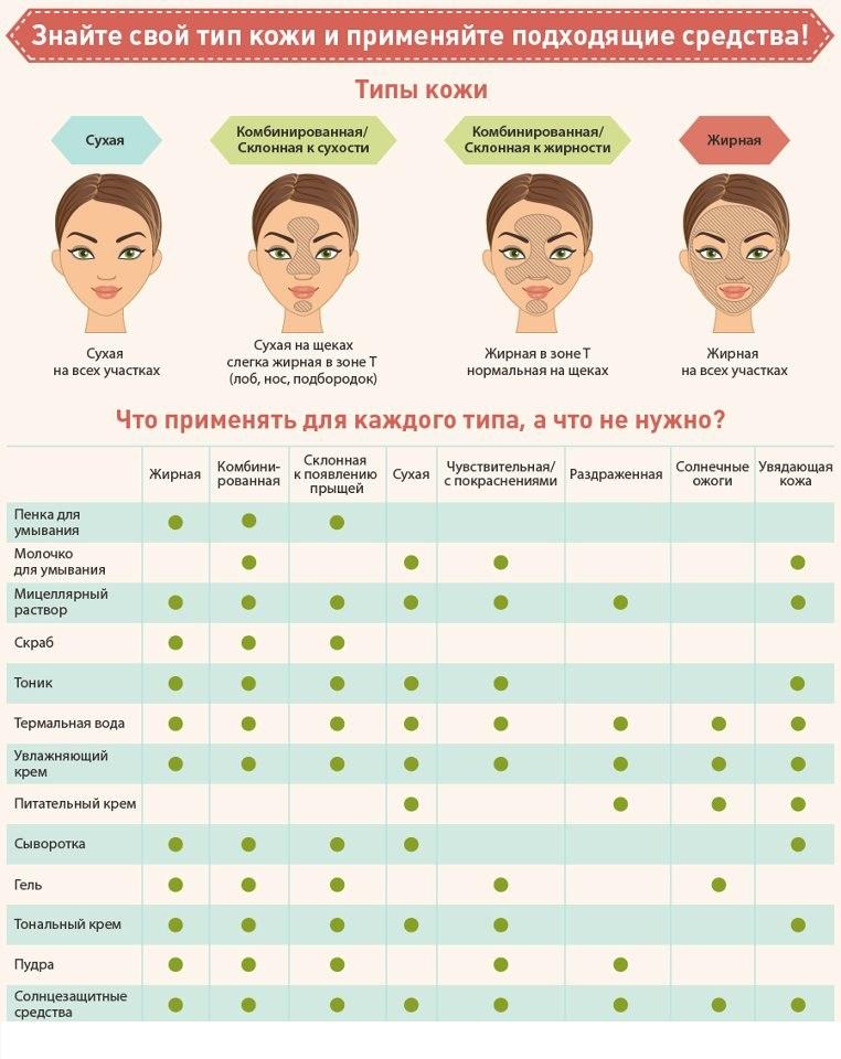 как определить тип кожи лица тест онлайн