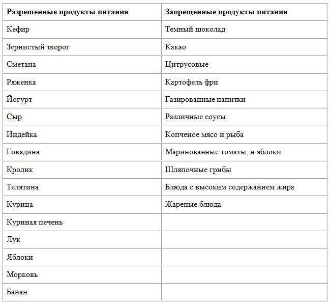 список запрещеных и разрешенных продуктов