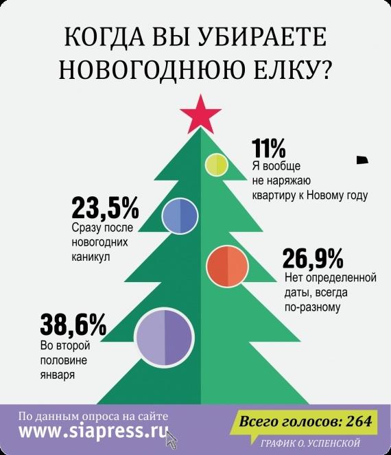 статистика когда убирают елку